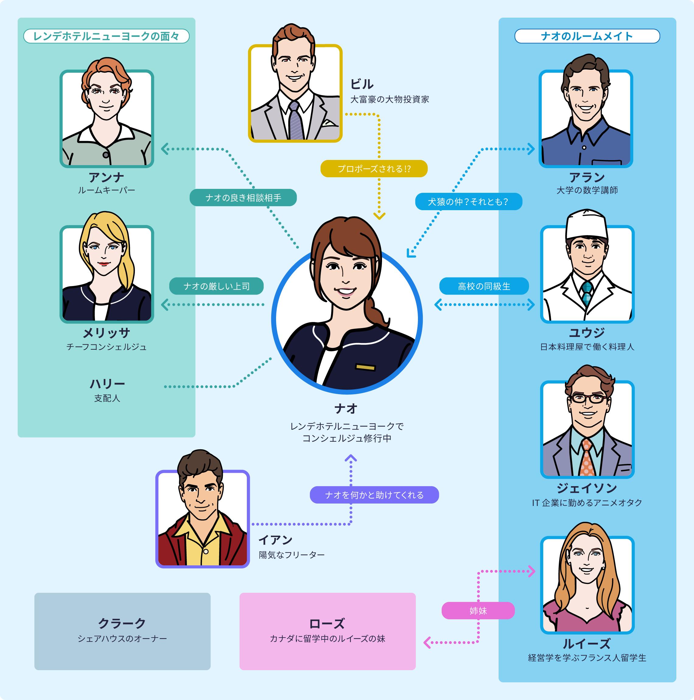 スタディサプリEnglish新日常英会話コースの人物相関図